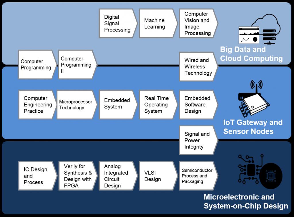 IoT Academic Program